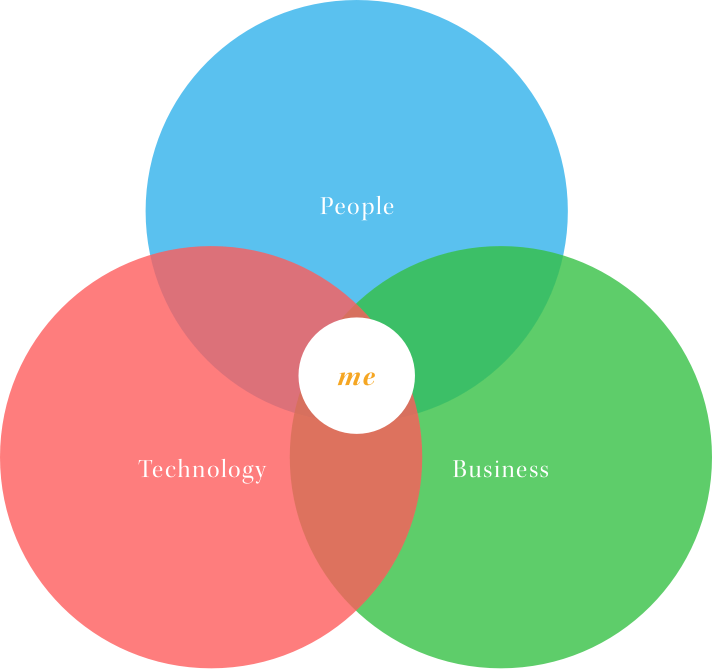 Business+Technology+People=Me